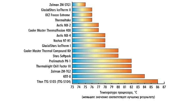 Какую термопасту лучше выбрать?