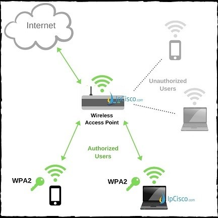 wireless-access-point-wpa-protection