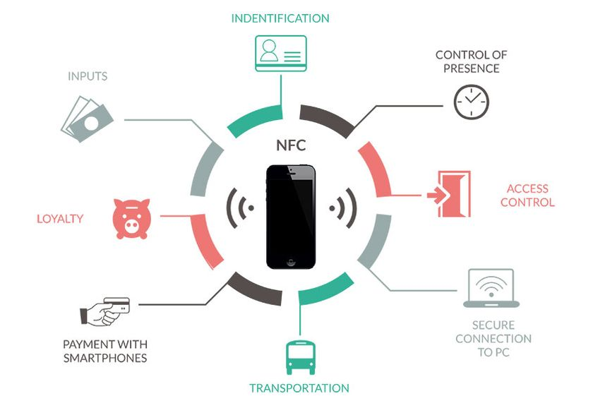 NFC-great-applications