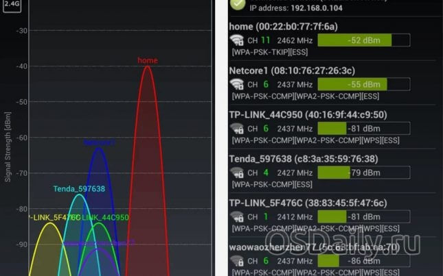 Wifi Analyzer для Android