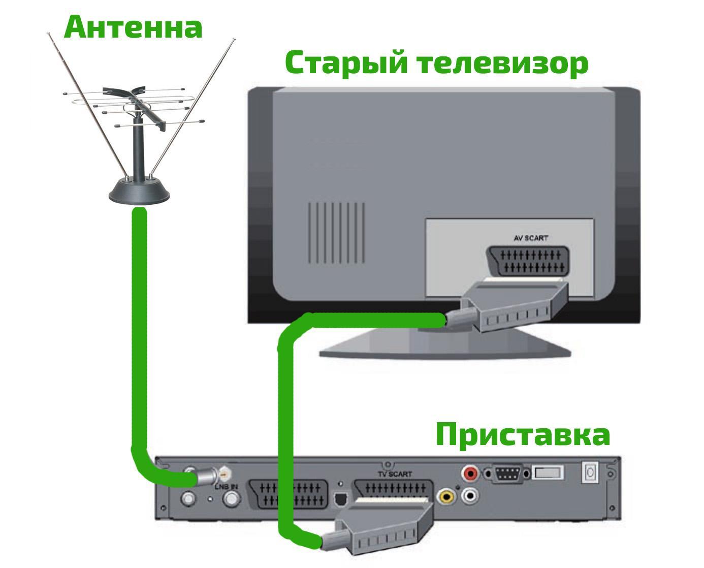 материалы понадобятся как подключить ресивер к телевизору фото действовал умнее, острее